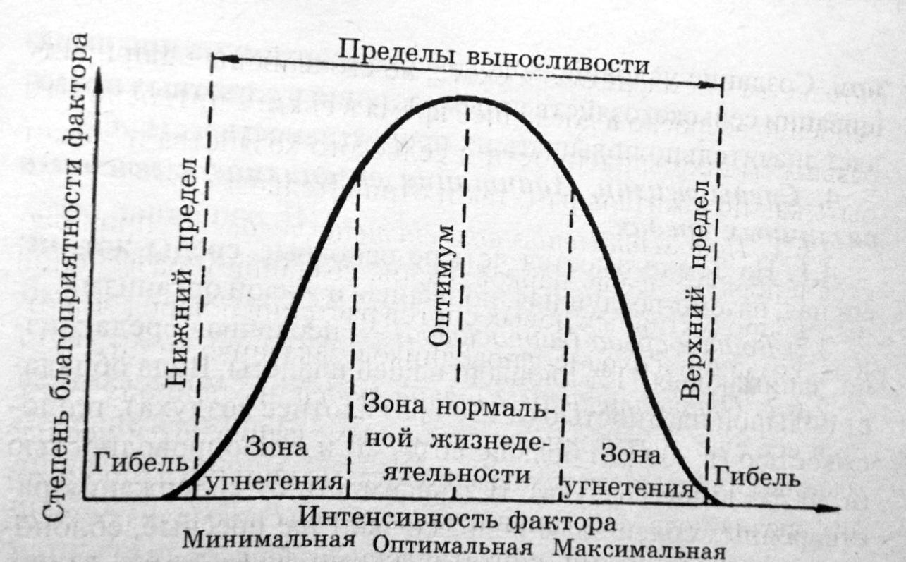 Экологический фактор